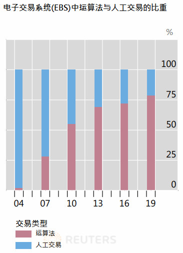 颠覆性的十年:2010-2019年改变全球市场的十大趋势