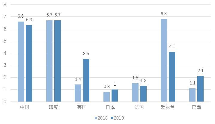 2019年世界gdp排名_2019上半年城市GDP排行出炉,沈阳在第几位(2)