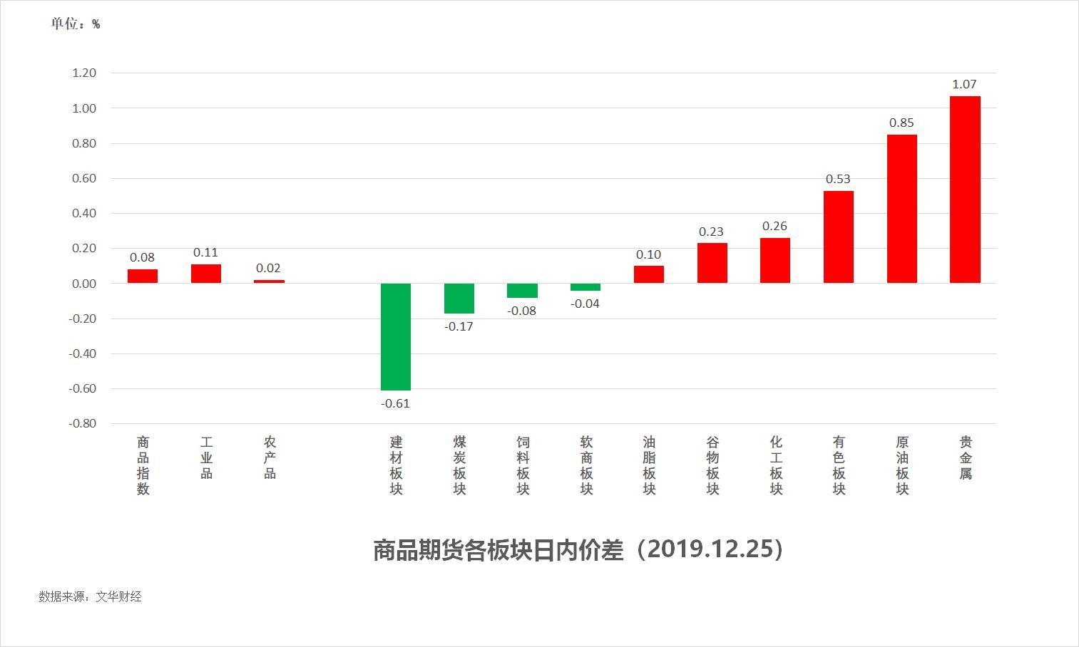 12月26日:《试错交易市场观察》