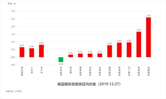 12月30日《试错交易期货市场观察》