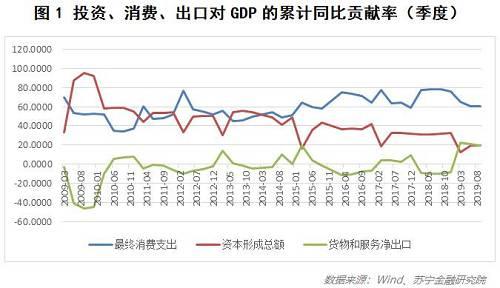 从图2可以看出,社零同比增速近10年来都处于缓慢下滑的态势,这也是GDP增速降档的主因之一。