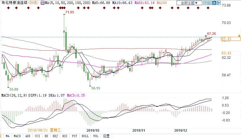 汇通财经易汇通软件显示,北京时间12月30日13:47,布油价格报67.02美元/桶。