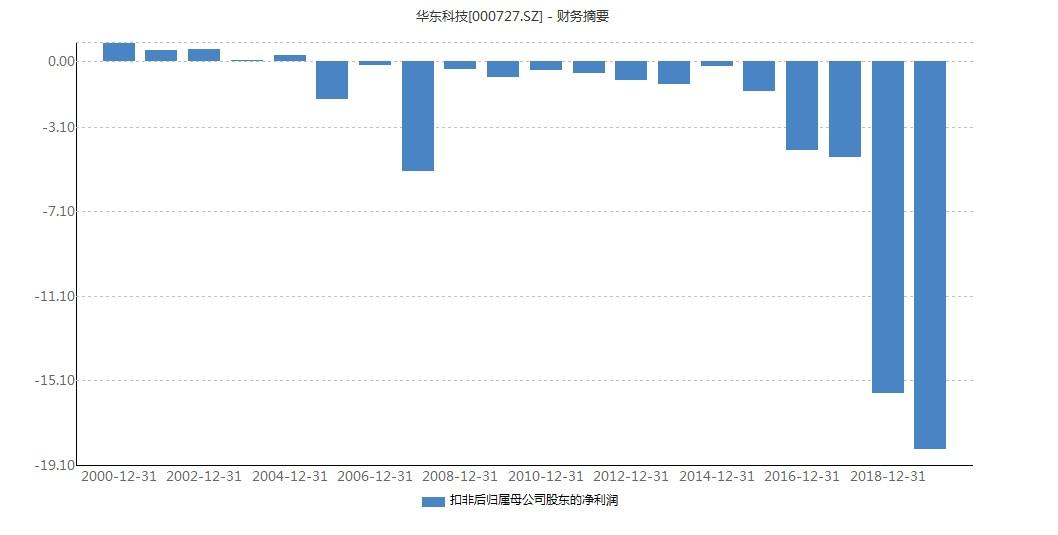 然而,尽管扣非后连续14年亏损,根据Wind软件梳理,自2011年开始,上市公司共计收到27次政府补助,且随着近年来亏损额的扩大,上市公司每年收到的补贴金额也在提高。