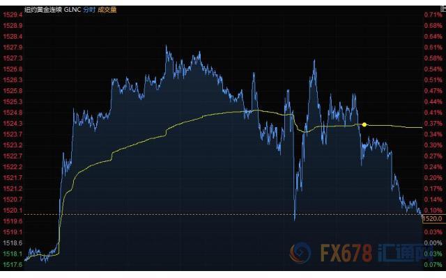 2020年1月1日财经早餐:美元跌势不止,英镑加元飙升,黄金表现近九年来最佳,美油年涨幅高达34%