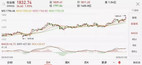 5大牛市信号惊现!历史表明,这只股票涨停,指数曾连续大涨