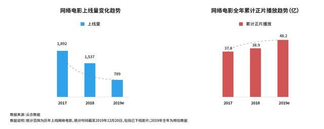 爱奇艺发布2019网络电影报告:U形转弯提质降量 流量向头部内容集中