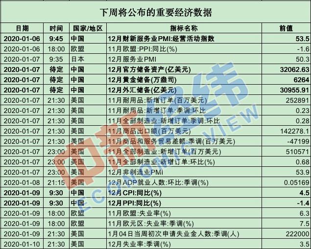 """【重磅财经前瞻】中国12月CPI数据将公布 """"最赚"""