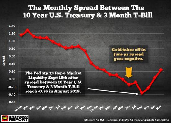 金价在6月开始上涨也并非巧合。到8月,随着10年期/3个月期美债收益率差进一步深入负值领域,金价继续攀升,月底触及1560美元的峰值。之后,美联储于9月中旬开始回购操作,并在10月中宣布每月购买600亿美元美债。