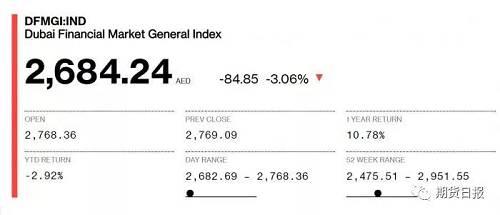 迪拜股市.DFMGI下跌3.1%。