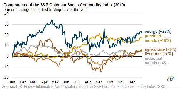 油价涨幅一马当先 铜价同步上涨