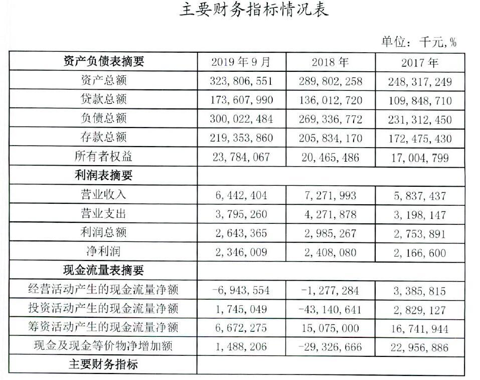 青农商行2020年拟发同业存单652亿元