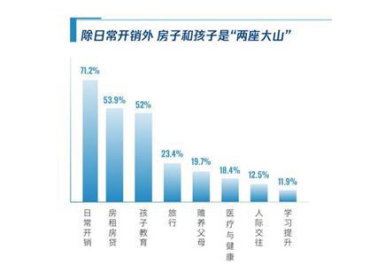 �v�理�通�l布理��蟾妫�2019年超五成新中�a家庭主要支出是子女教育
