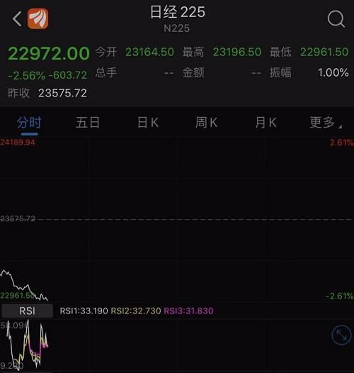 韩国KOSPI指数一度下跌逾1.5%。