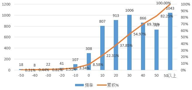 指数型基金收益率_股票型基金一般年收益率有多少?