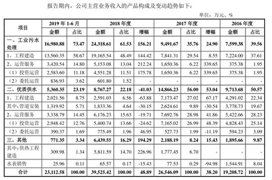 海纳股份IPO:产能行使率较矮 经营现金流赓续失血