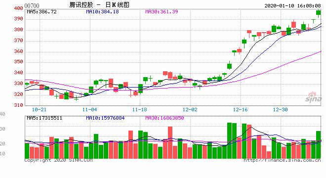 国信证券:港股迎接春季攻势 1月10只金股出炉(股)