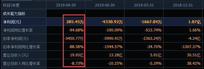 10年利润1年亏光?北斗星通商誉暴雷,2019年前三季度净利大幅下滑94%