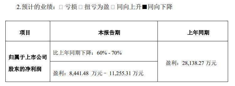 中原内配2019年度净利润下降60% - 70% 私募产品计提6787万