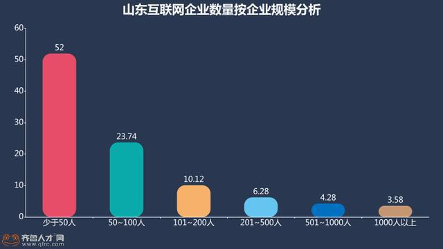 """GDP 大省成互联网""""荒漠""""?解读山东互联网发展现状"""