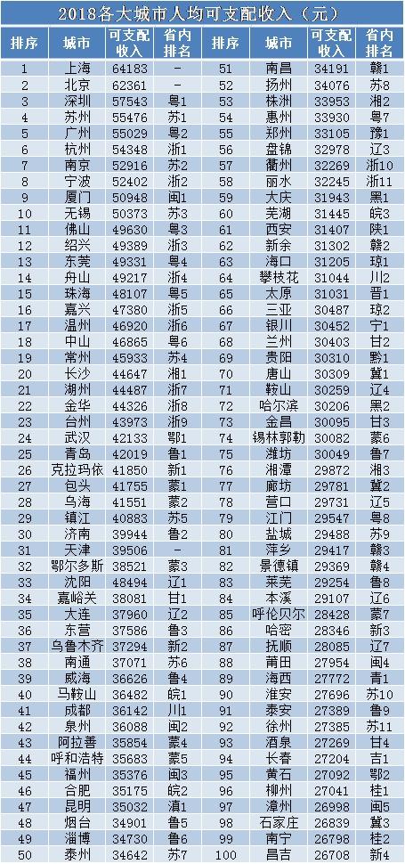 多哈人均gdp_GDP总量第一,人均GDP第一,民营榜单第一,江浙粤谁是国内最富?