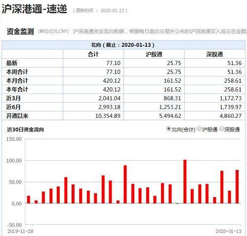 1月13日,北上资金再度净买入77.11亿元。2020年元旦以后短短8个交易日,陆股通资金已经累计净买入420.13亿元。