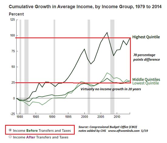 美联储十余年间印钞无数美国工薪阶层却越来越穷?