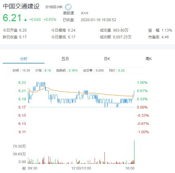 贝莱德减持中国交通建设(01800)1446.3万股,每股作价6.28港元