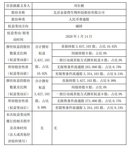金泰得股东刘长根减持1万股持股比例减至9.99%