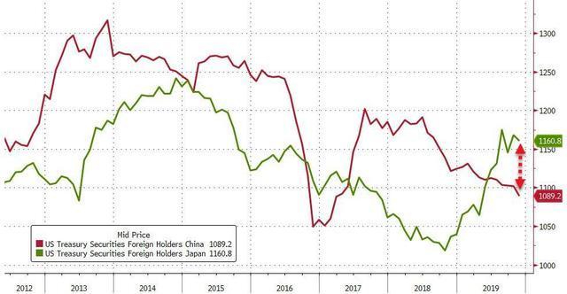 """美债11月遭遇海外抛售潮!中国连续五个月减持成最大""""黑粉"""""""