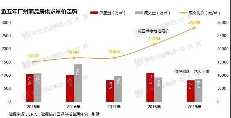 2019年,广州全市的开盘去化方面受供应掣肘,开盘推货量显著减少,二三季度市场低迷,致使整体去化率跌至近5年最低位。