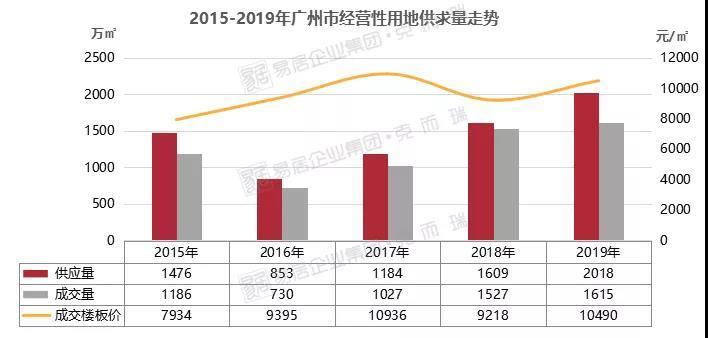 由于2019年广州市区、番禺、南沙等区域多宗优质地块入市,房企拿地积极性有所提高,整体溢价率为5.5%,优于2018年的行情,不过受市场大环境影响,土地整体热度并不算高。