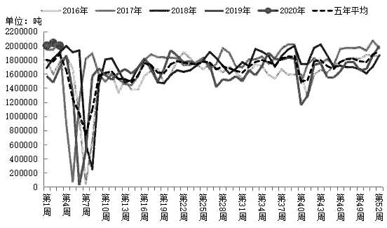 图为近几年全国大豆周度压榨量趋势