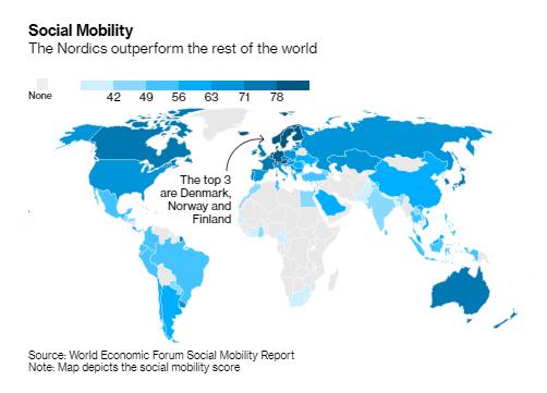 世界经济论坛在其社会起伏性通知中说,欧洲尤其是北欧国家的得分很好,日本排在第15位,美国排在第27位。