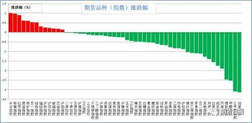 昨日期�市�鼋^大多�迪碌�。�q幅�^大的是中�C500(1.01%),棕�坝停�0.97%),�t��(0.9%),燃油(0.61%),�F�V石(0.6%);跌幅�^大的是�u蛋(3.14%),20��z(3.09%),甲醇(2.52%),橡�z(2.47%),丙烯(1.9%)。