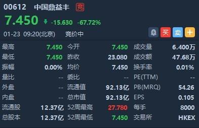 港股异动 | 香港证监会撤销暂停股份交易的指示 中国鼎益丰(00612)复牌低开67.72%
