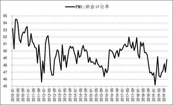 信�_期�:�a能投放周期下 PE供��放� PP�M入�^剩