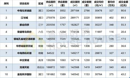 2019年下载雷火电竞新房最疯狂TOP10,数据来源:克而瑞两盘分别于6月首开, 到11月收官为止一直维持每月特推一次的频率,散户必鼓号,每次去化均在8成以上。