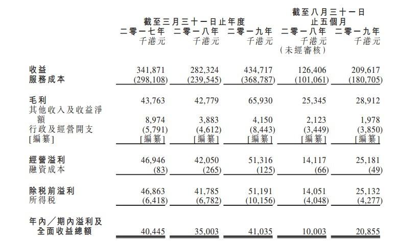 新股消息 | 香港总承建商生兴控股递表  三家客户占总收益100%