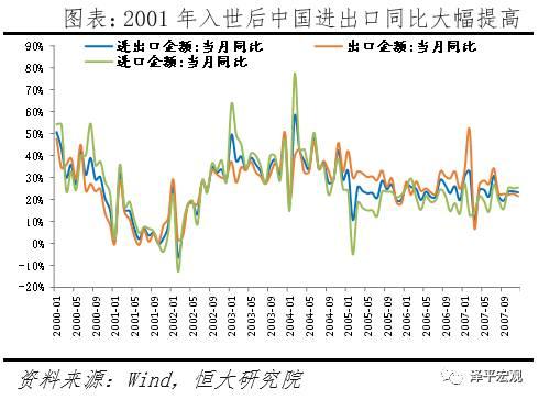 2.1.2 内部经济处于不同的发展阶段,当前我国经济增速换挡,经济下行压力较大,且财政货币政策空间小于2003年