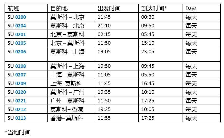 俄航:继续飞北京、上海、广州和香港