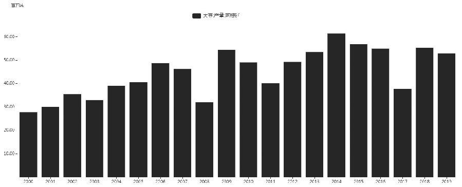 图为历年来阿根廷大豆产量(单位:百万吨)