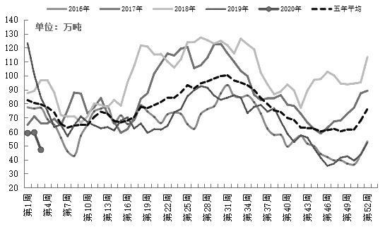 图为近几年来沿海地区油厂豆粕周度库存量(单位:万吨)