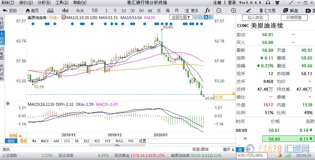 北京时间8:09,国际原油期货价格报50.01美元/桶,跌0.2%。