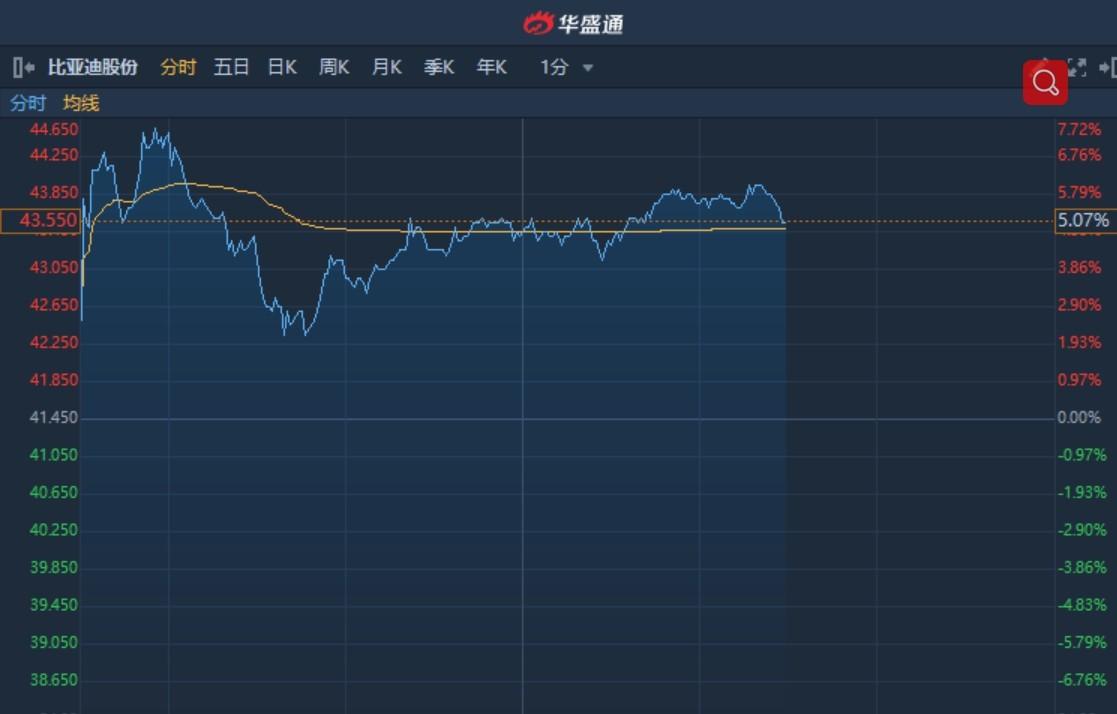 """港股异动�蚧窕ㄆ炜锤咧�80港元评级""""买入"""" 比亚迪股份(01211)大涨逾5%"""