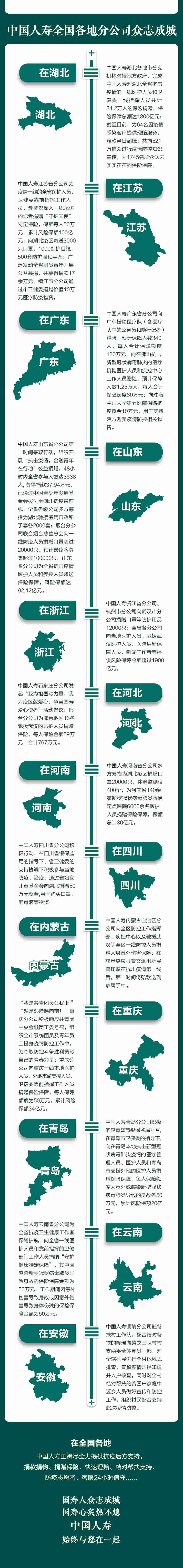 众志成城抗击疫情,中国人寿在行动