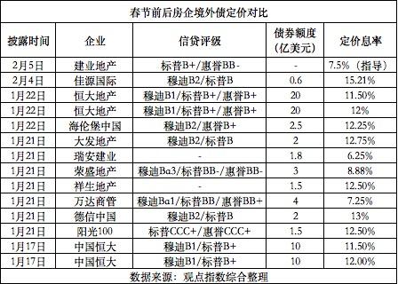 截止目前,佳源国际并未在港交所披露最新增发情况,但香港资本市场若干名投资者均向观点地产新媒体表示,增发消息属实。