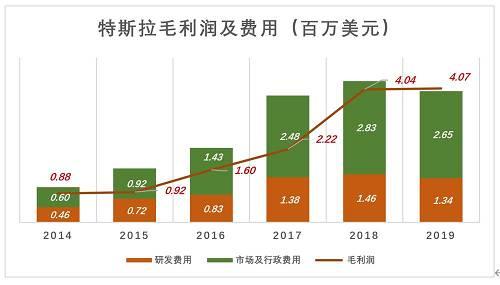 季度数据更精确地指出业绩转折发生在2019H2~2019H1。根本原因是突破了产能瓶颈。中、美新能源车优惠政策退坡、全面降价没有改变特斯拉经济效益向好这个大趋势。