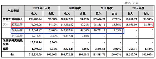 图片:公司招股书(注册稿)截图