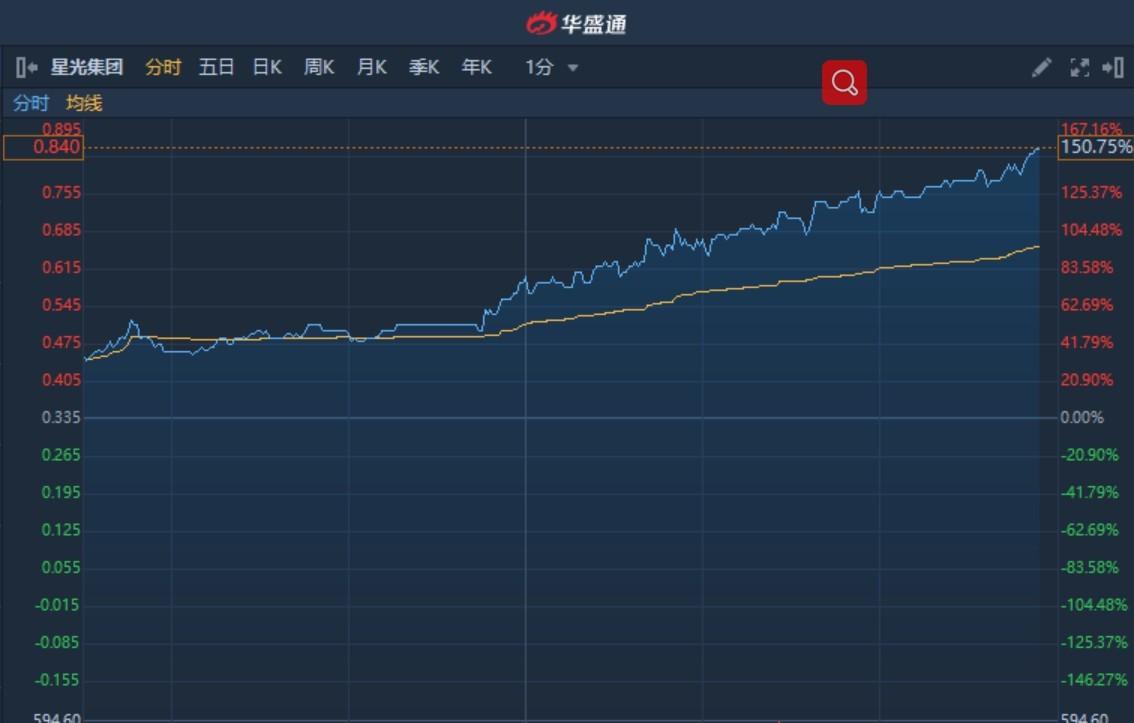 港股异动�蛐枪饧�团(00403)尾盘涨幅扩大至150%创15年新高 拟出售星光印刷(深圳)全部股权