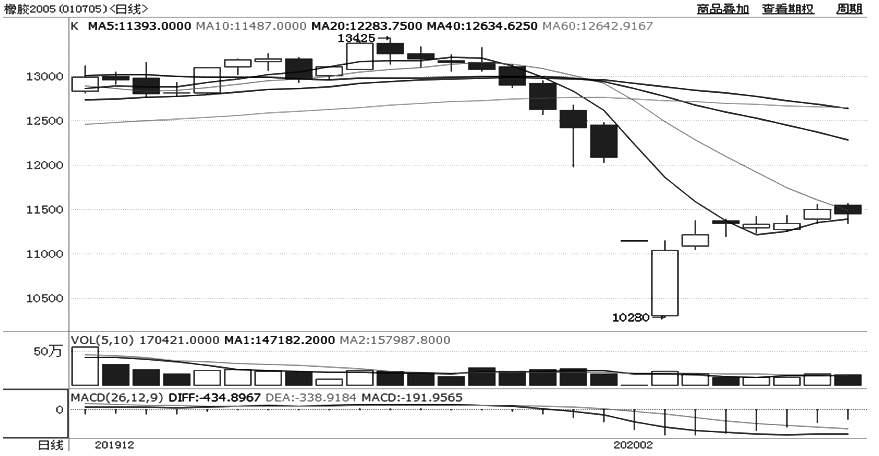 图为沪胶2005相符约日线走势